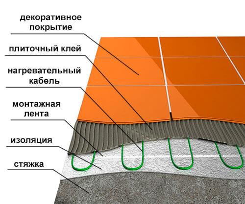 схема монтажа теплого пола под плитку
